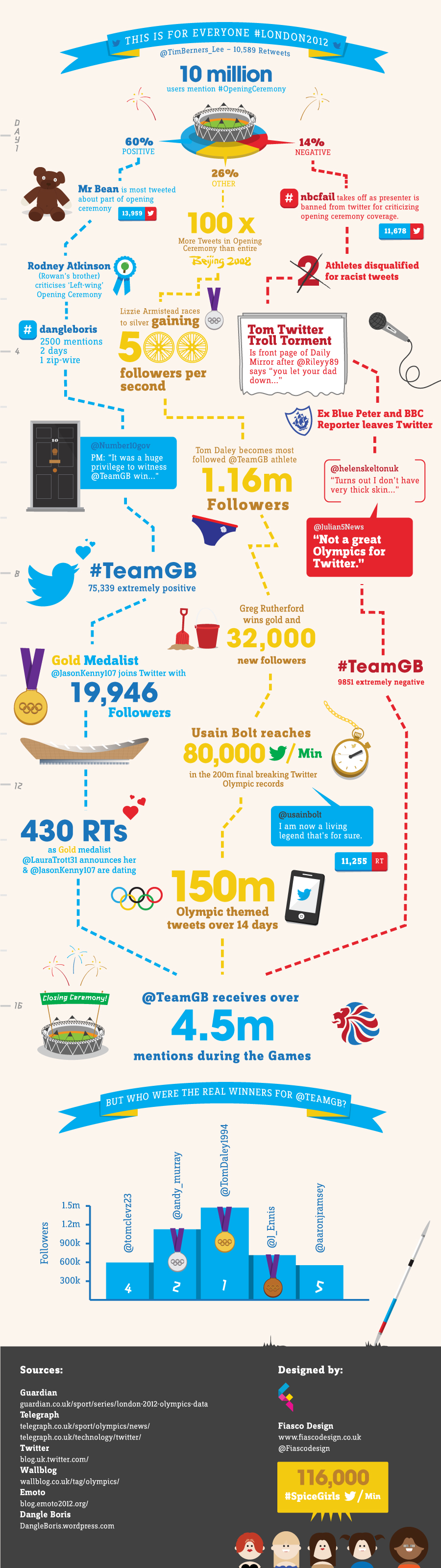 Olympic infographic